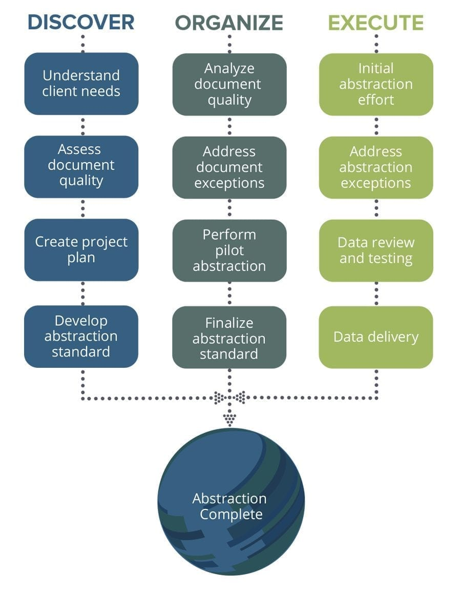 approach to lease abstraction graphic